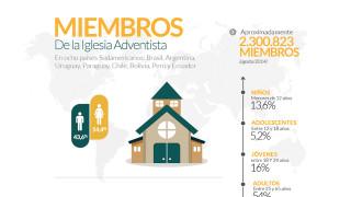 Infográfico: perfil de los adventistas en América del Sur
