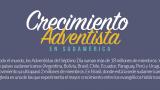 Crecimiento de la Iglesia Adventista en Sudamérica
