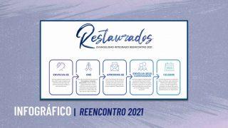 Infográfico | Reencontro 2021