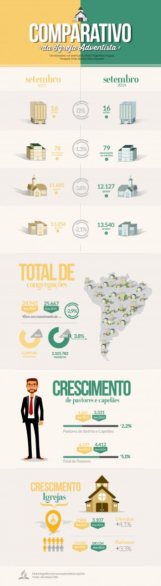 Adventistas na América do Sul