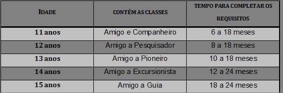 Classes Agrupadas Requisitos