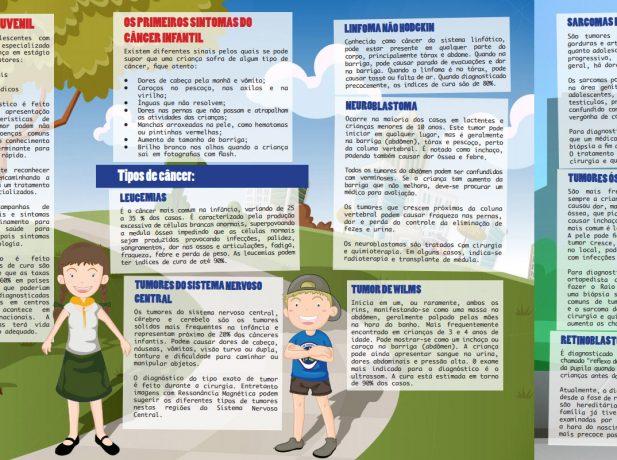 Explicativo orienta sobre sintomas e tumores mais comuns .
