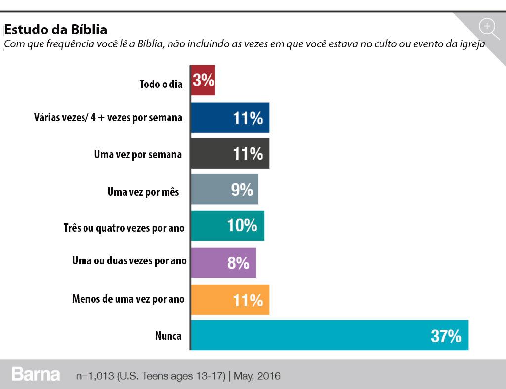 pesquisa-aponta-habitos-de-leitura-da-biblia-entre-adolescentes1