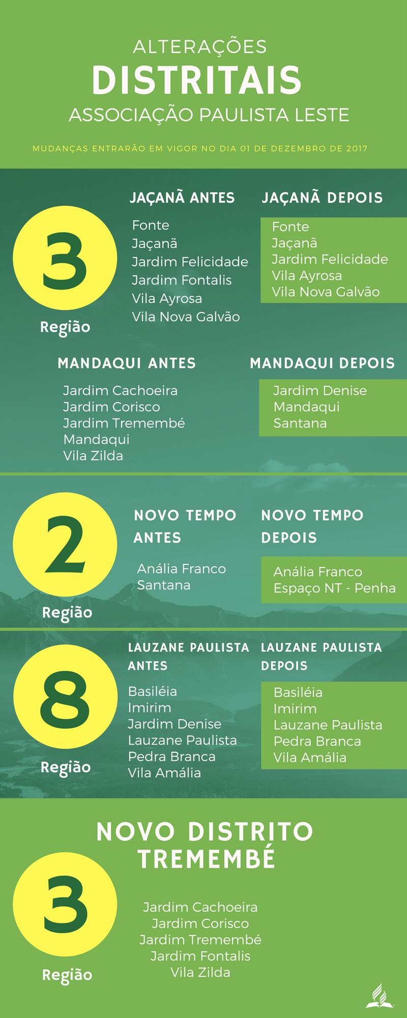 Novo distrito é formado na Associação Paulista Leste