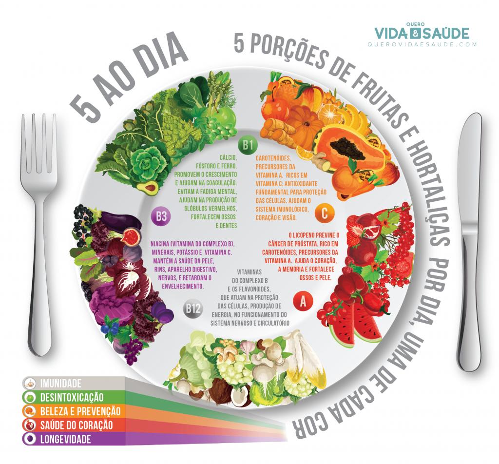 Cardápio Vegetariano Completo Para 7 Dias Quero Vida E Saúde