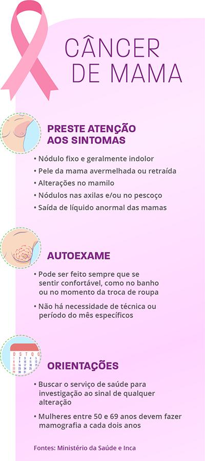 Tabela roxa e rosa, com fita da campanha do outubro rosa, com orientações sobre como fazer o autoexame nas mamas.