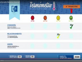 Termometro Escuela Sabatica (tutorial)