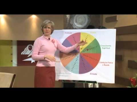 Parte I Atividades – Curso de Liderança para Mulheres Nível III